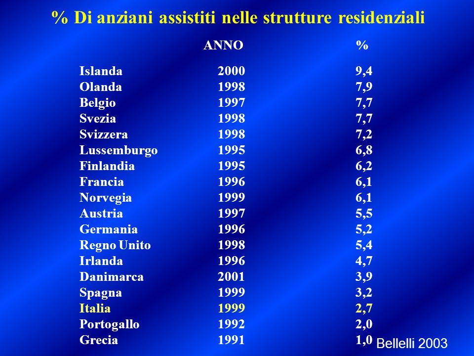 % Di anziani assistiti nelle strutture residenziali