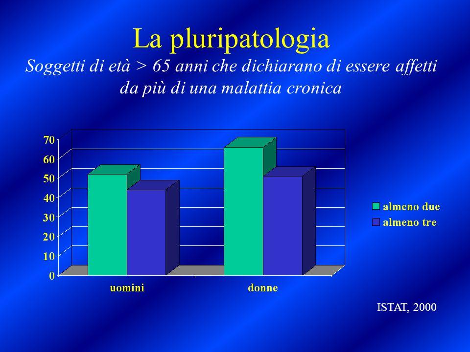 La pluripatologia Soggetti di età > 65 anni che dichiarano di essere affetti da più di una malattia cronica