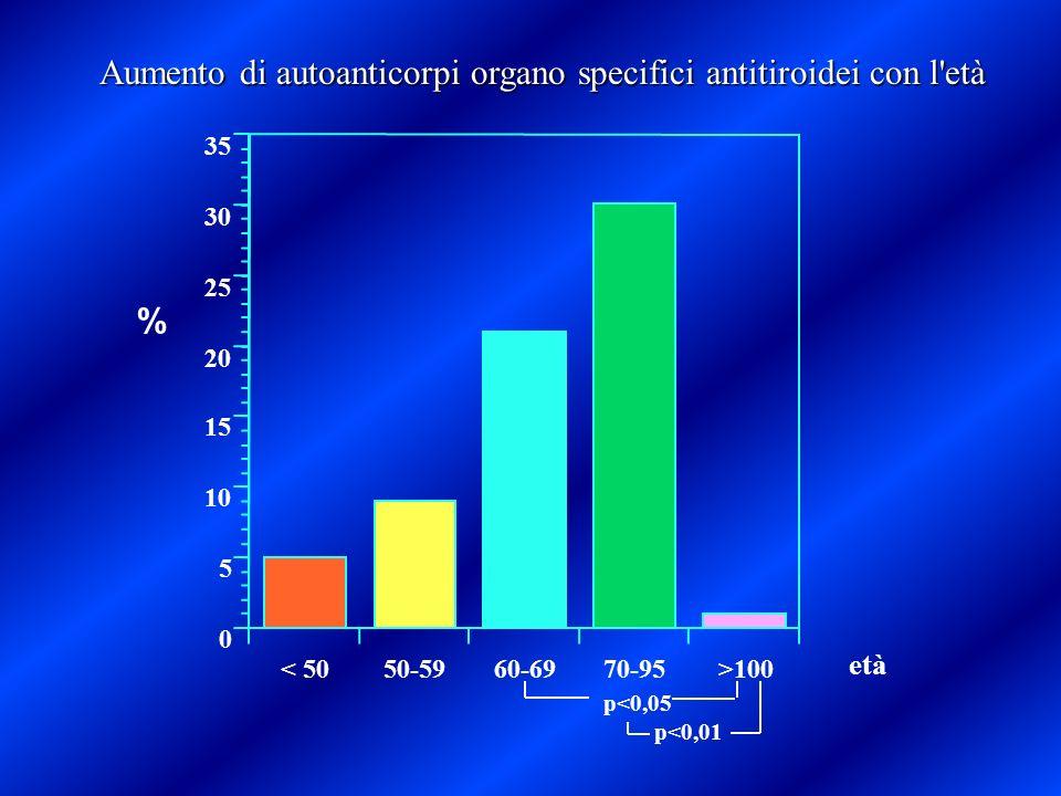 Aumento di autoanticorpi organo specifici antitiroidei con l età