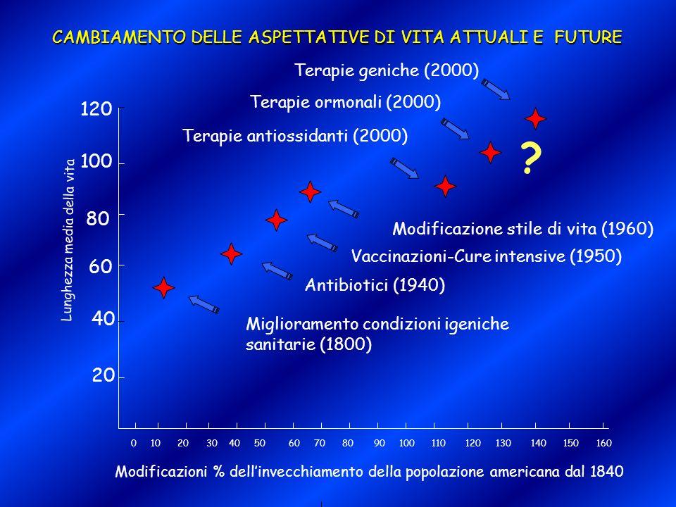 CAMBIAMENTO DELLE ASPETTATIVE DI VITA ATTUALI E FUTURE