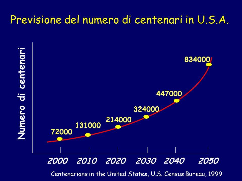 Previsione del numero di centenari in U.S.A.