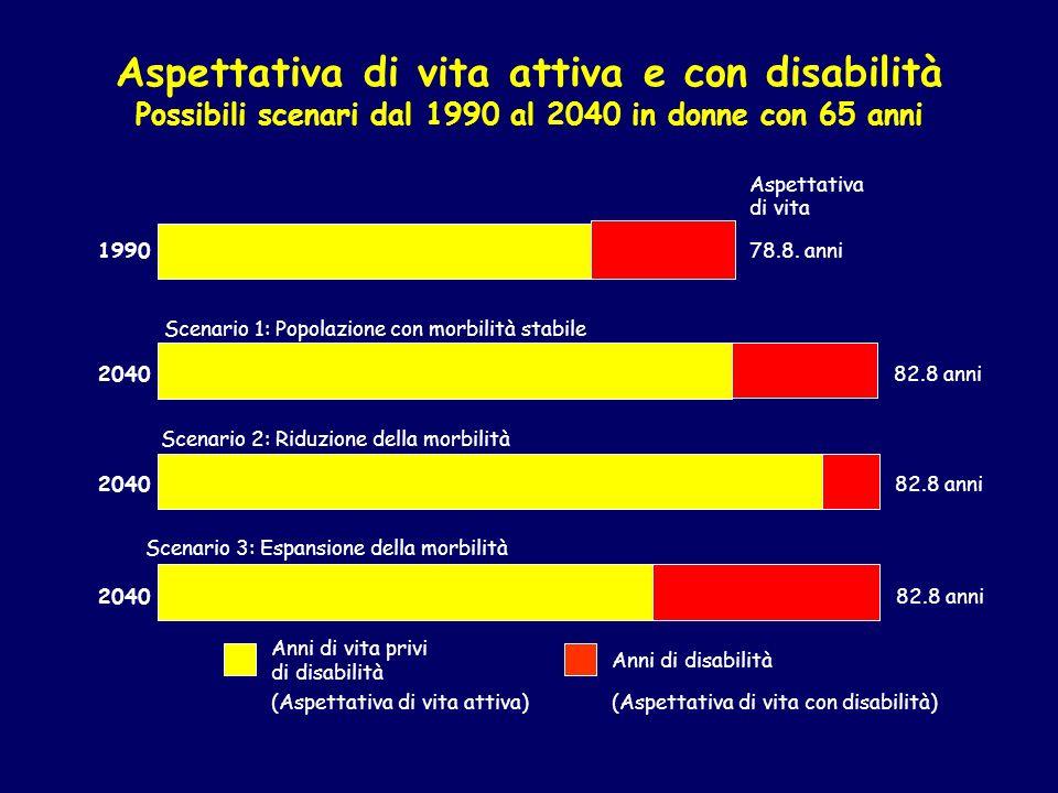 Aspettativa di vita attiva e con disabilità