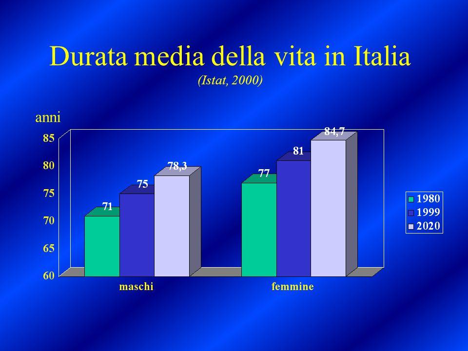Durata media della vita in Italia (Istat, 2000)