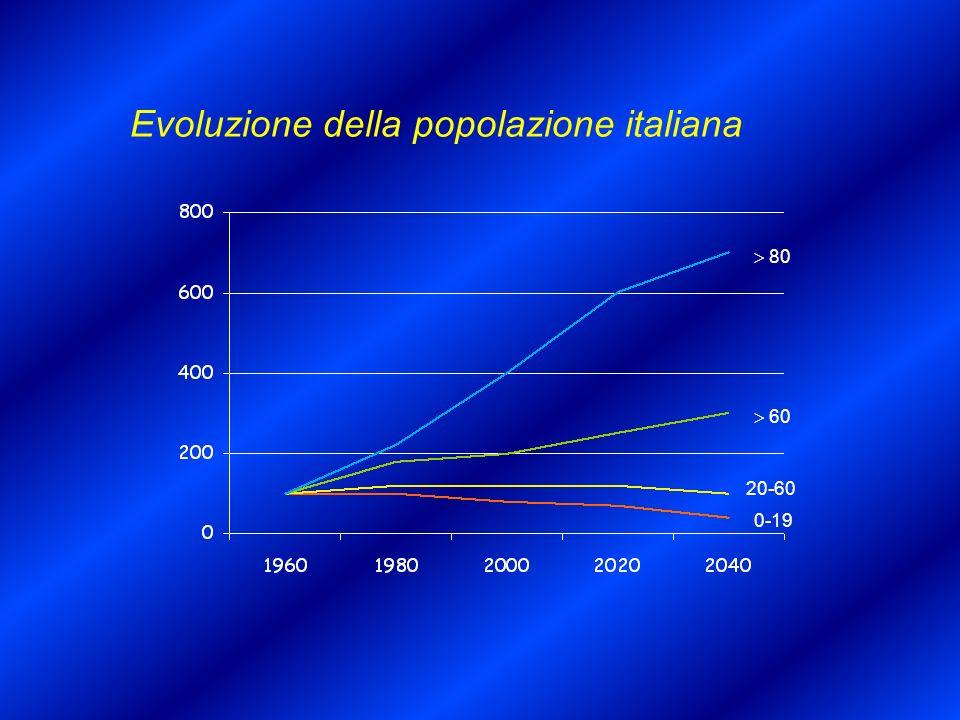 Evoluzione della popolazione italiana