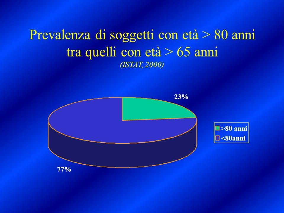 Prevalenza di soggetti con età > 80 anni tra quelli con età > 65 anni (ISTAT, 2000)