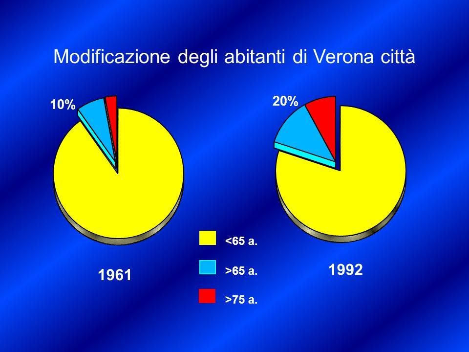 Modificazione degli abitanti di Verona città