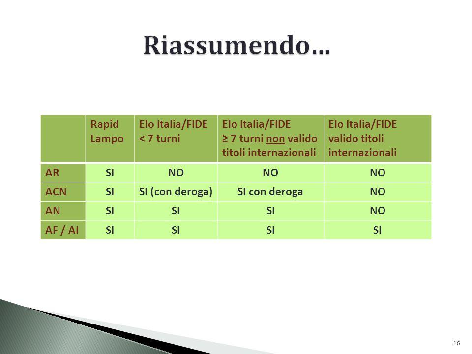 Riassumendo… Rapid Lampo Elo Italia/FIDE < 7 turni