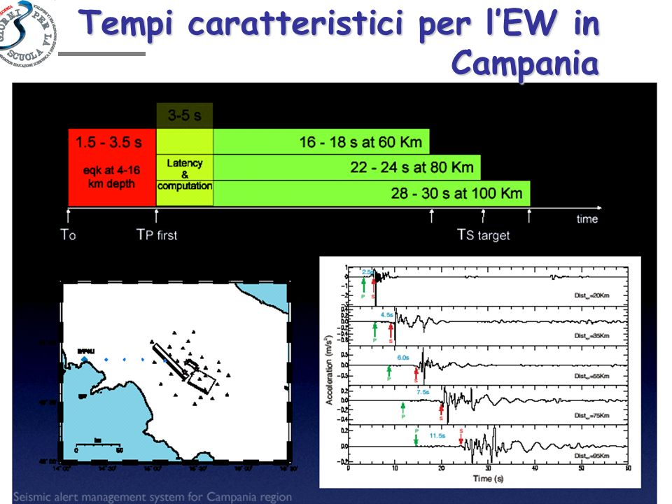 Tempi caratteristici per l'EW in Campania