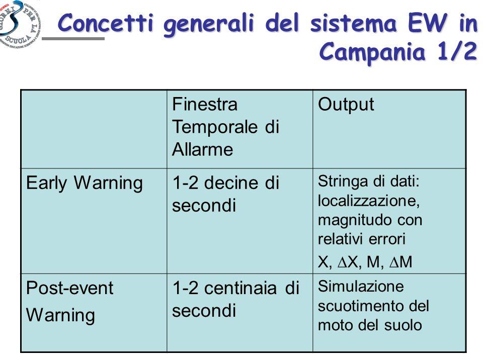 Concetti generali del sistema EW in Campania 1/2