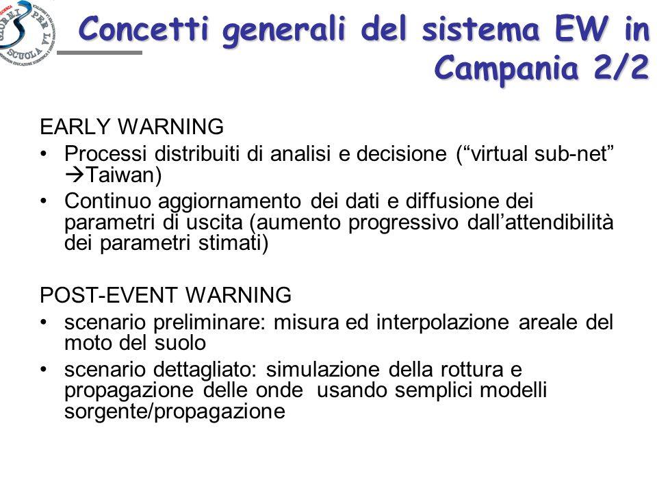 Concetti generali del sistema EW in Campania 2/2