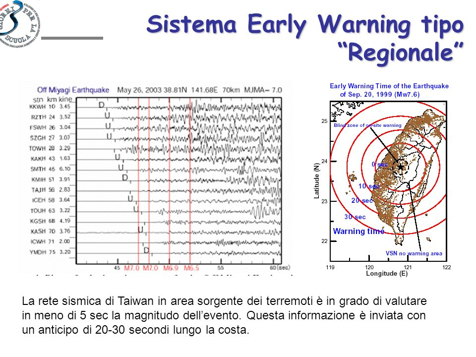 Sistema Early Warning tipo Regionale