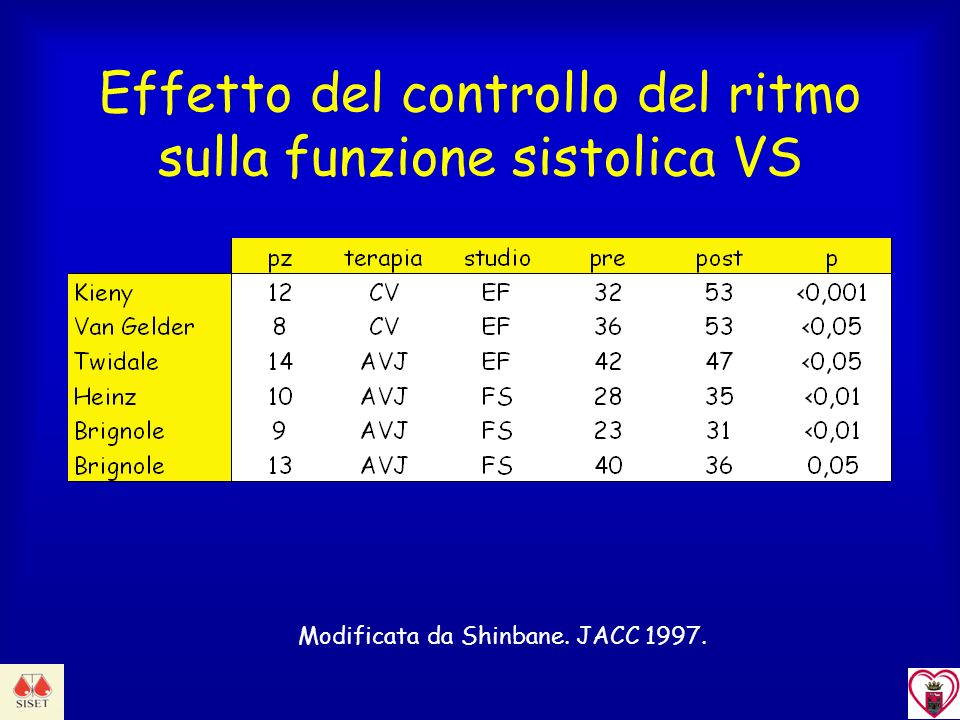 Effetto del controllo del ritmo sulla funzione sistolica VS
