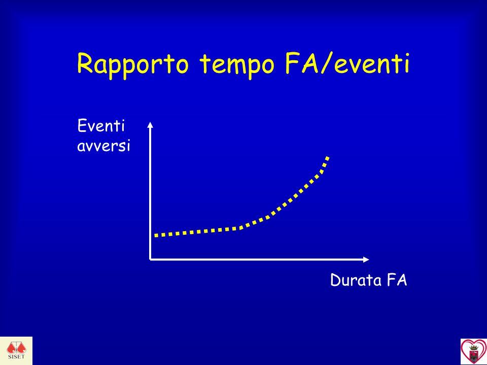 Rapporto tempo FA/eventi
