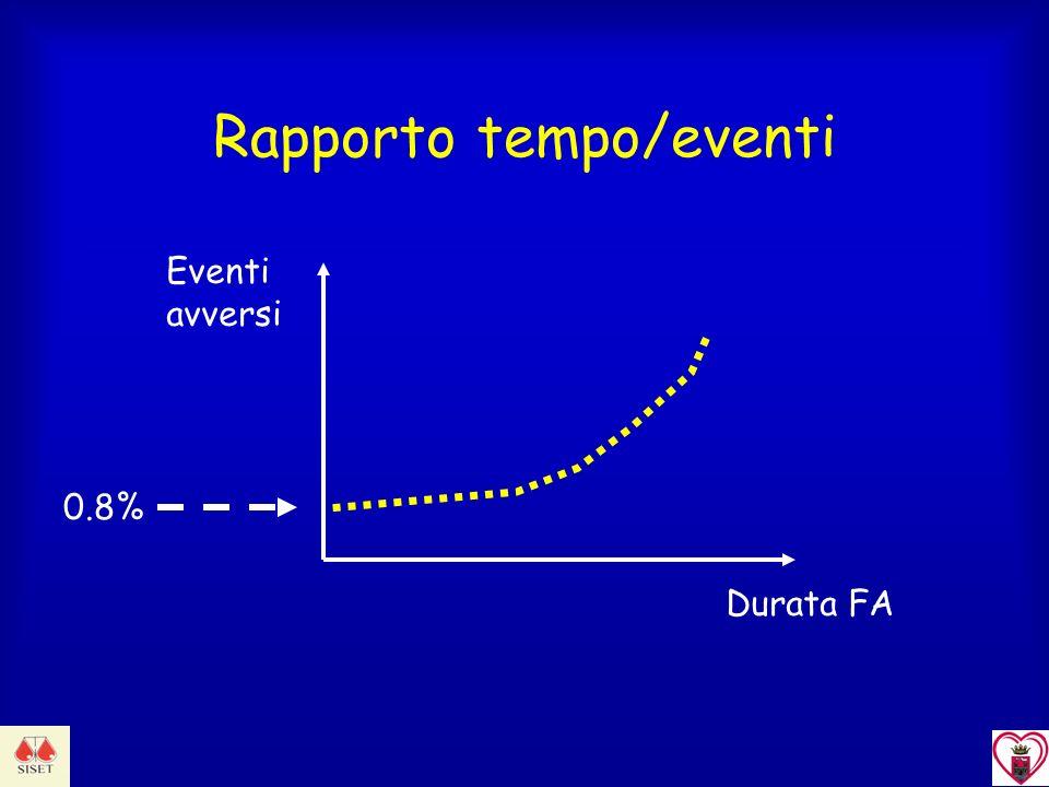 Rapporto tempo/eventi