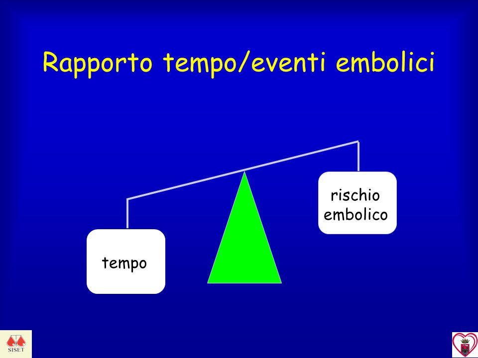 Rapporto tempo/eventi embolici