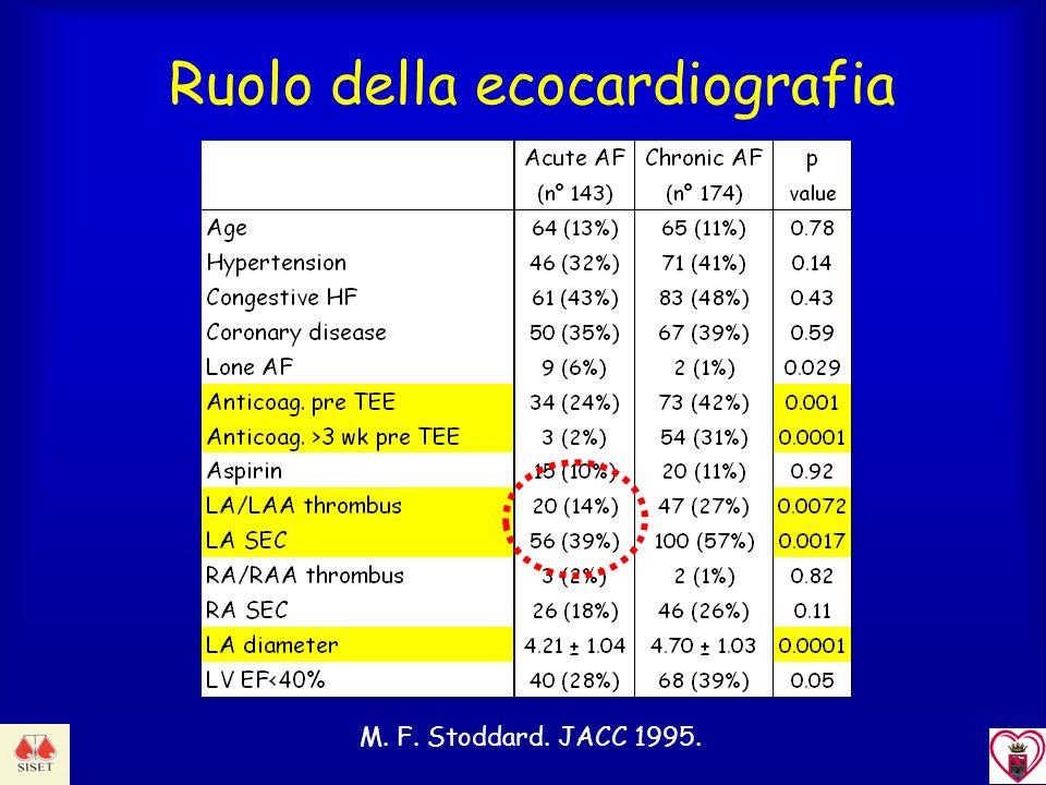 Ruolo della ecocardiografia