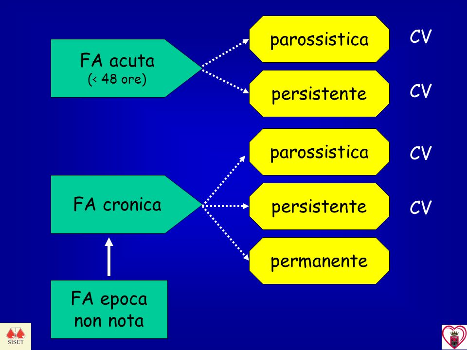 parossistica CV FA acuta persistente CV parossistica CV FA cronica
