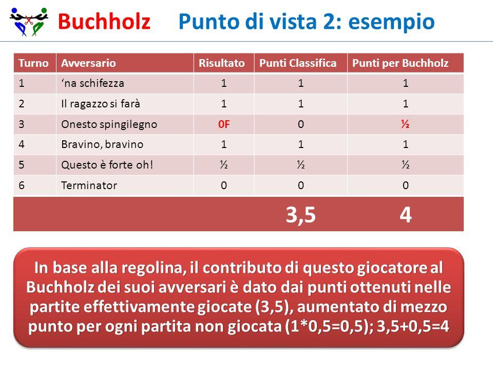 Buchholz Punto di vista 2: esempio