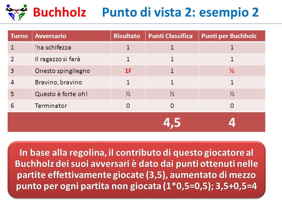 Buchholz Punto di vista 2: esempio 2