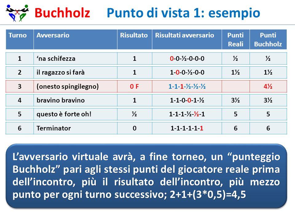 Buchholz Punto di vista 1: esempio