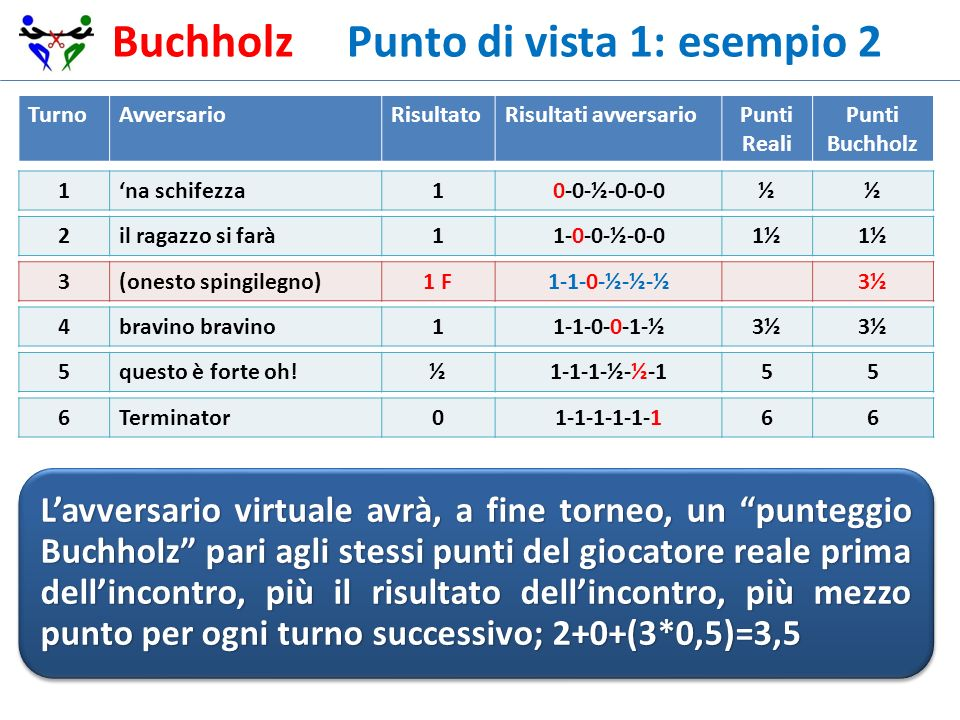 Buchholz Punto di vista 1: esempio 2