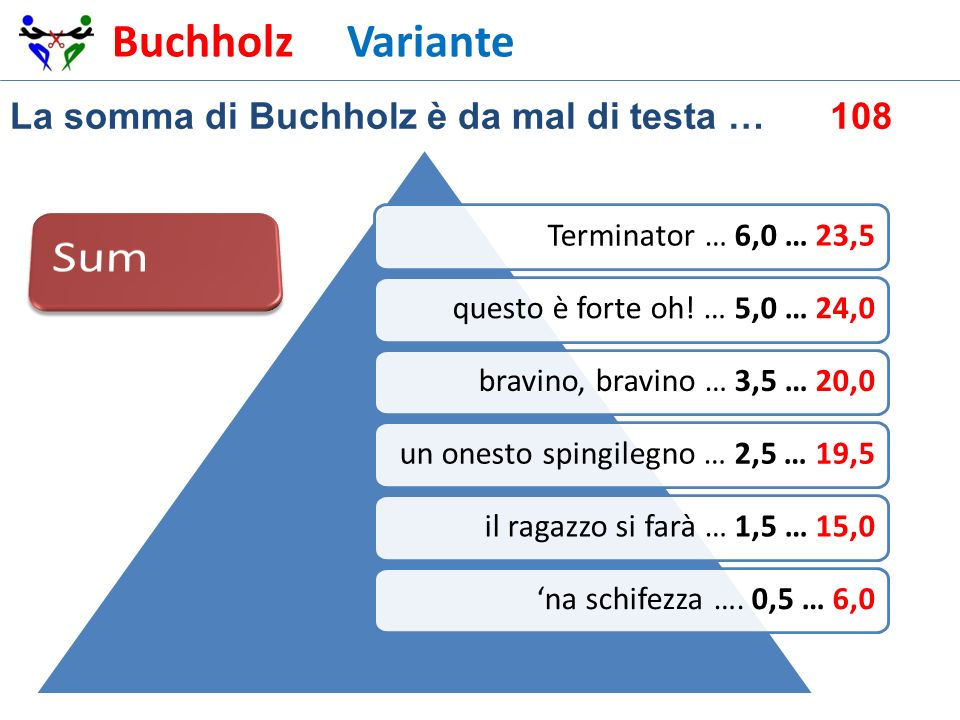 Sum Buchholz Variante La somma di Buchholz è da mal di testa … 108