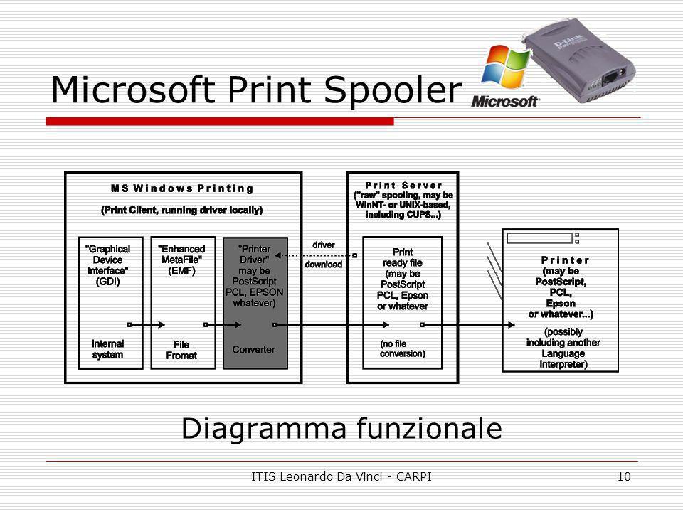 Microsoft Print Spooler