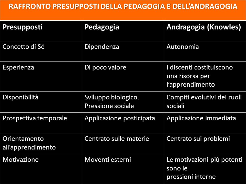 RAFFRONTO PRESUPPOSTI DELLA PEDAGOGIA E DELL'ANDRAGOGIA