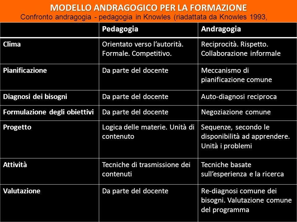 MODELLO ANDRAGOGICO PER LA FORMAZIONE