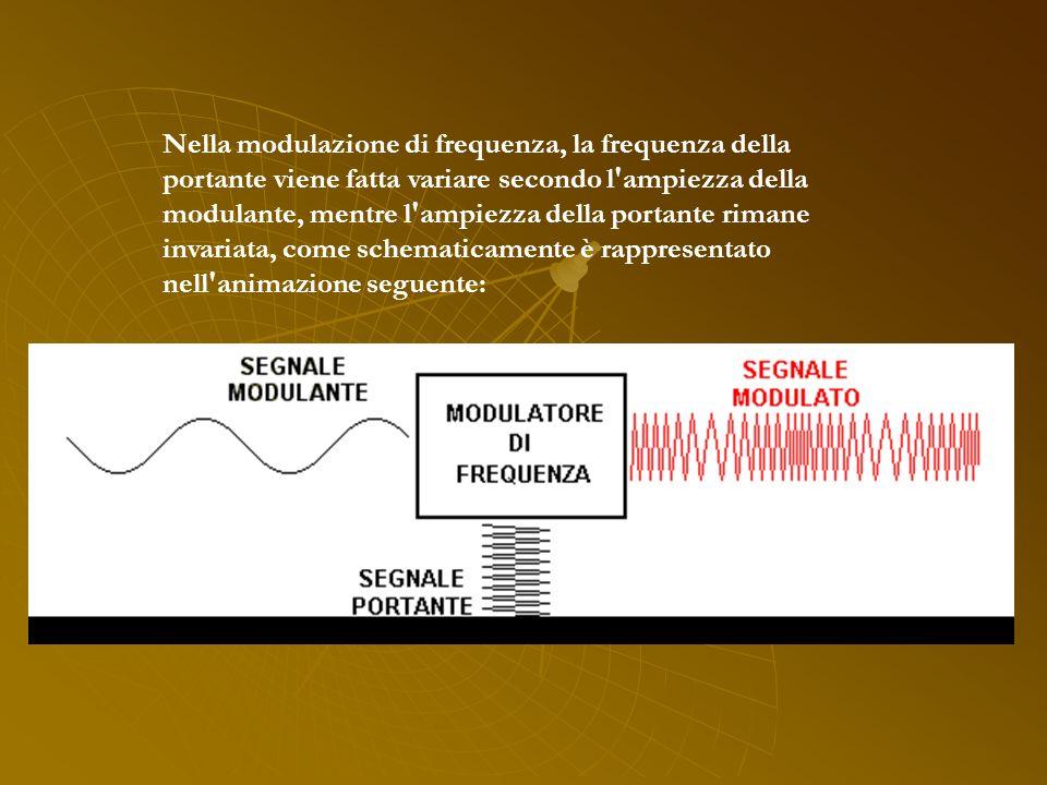 Nella modulazione di frequenza, la frequenza della portante viene fatta variare secondo l ampiezza della modulante, mentre l ampiezza della portante rimane invariata, come schematicamente è rappresentato nell animazione seguente: