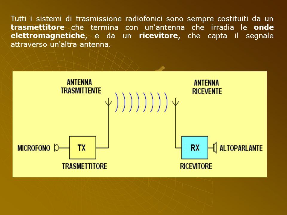 Tutti i sistemi di trasmissione radiofonici sono sempre costituiti da un trasmettitore che termina con un'antenna che irradia le onde elettromagnetiche, e da un ricevitore, che capta il segnale attraverso un altra antenna.