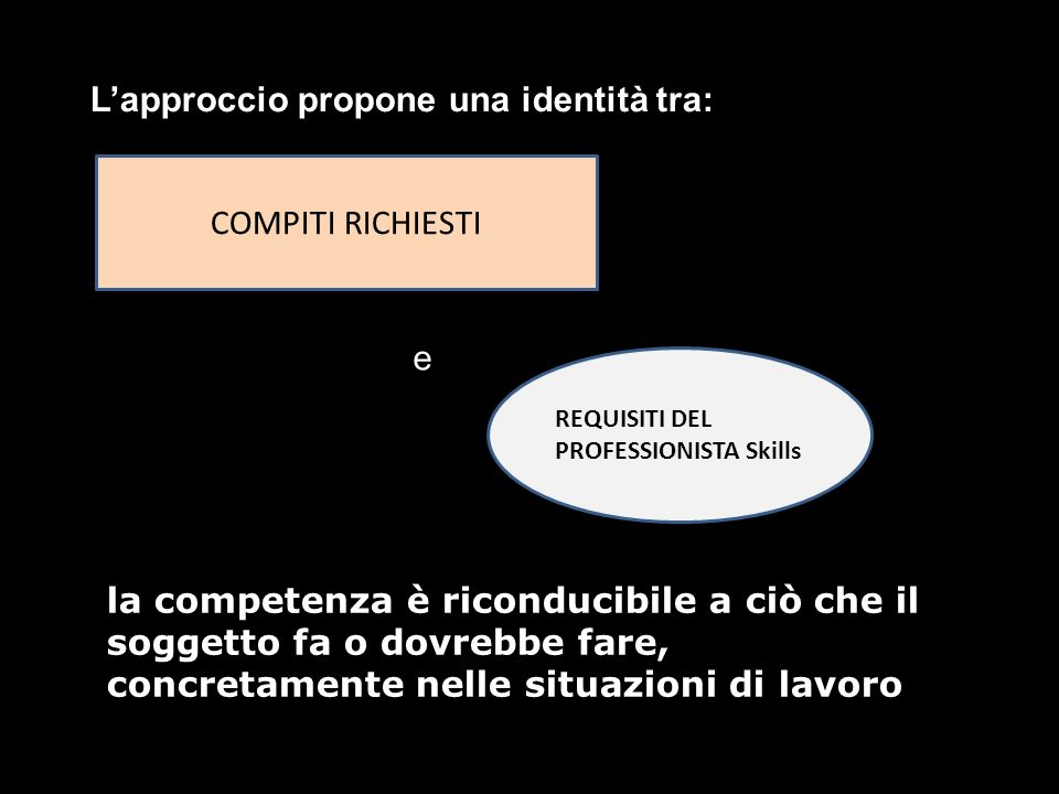 L'approccio propone una identità tra: