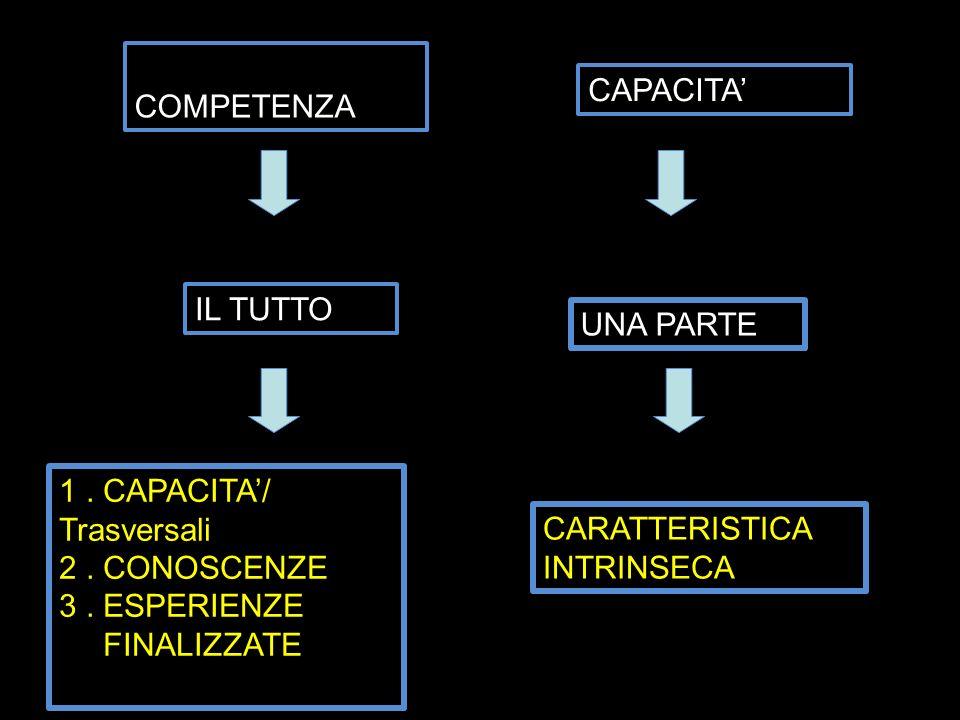 C COMPETENZACAPACITA' IL TUTTO. UNA PARTE. 1 . CAPACITA'/ Trasversali. 2 . CONOSCENZE.