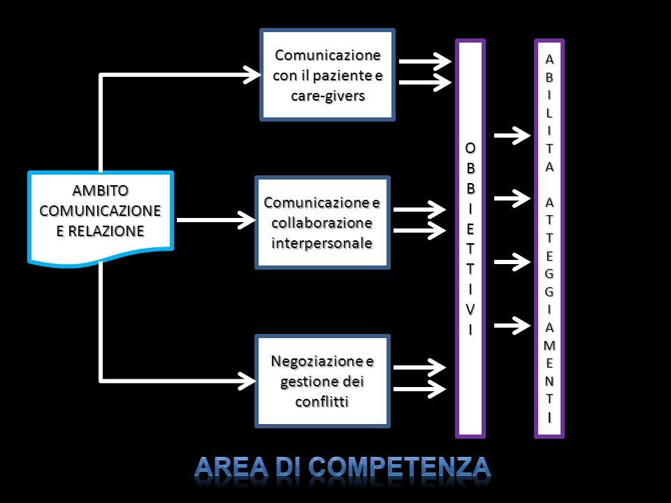 AREA DI COMPETENZA Comunicazione con il paziente e care-givers O B I E