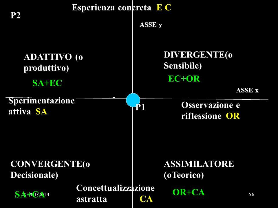 Esperienza concreta E C P2
