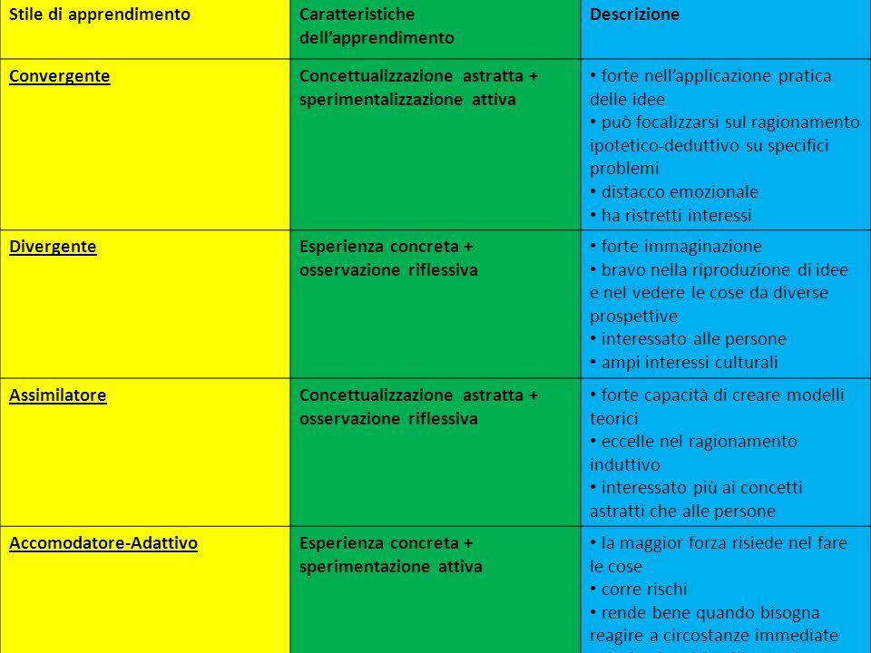 Pedagogia sperimentale ppt scaricare for Caratteristiche dell architettura in stile mediterraneo