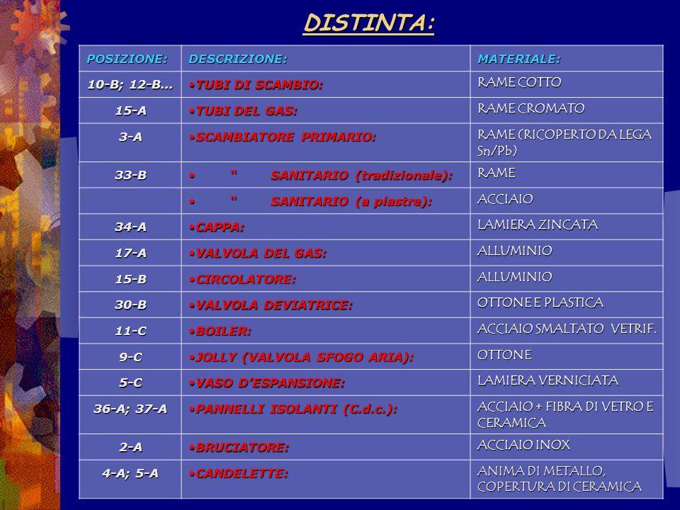 DISTINTA: RAME COTTO RAME CROMATO RAME (RICOPERTO DA LEGA Sn/Pb) RAME