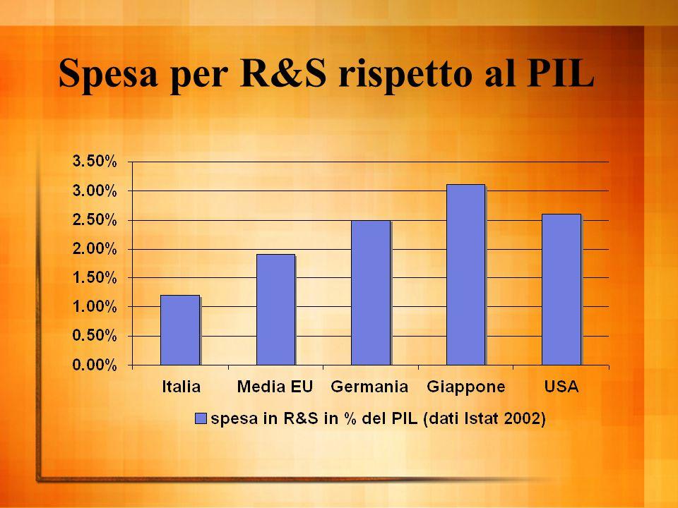 Spesa per R&S rispetto al PIL