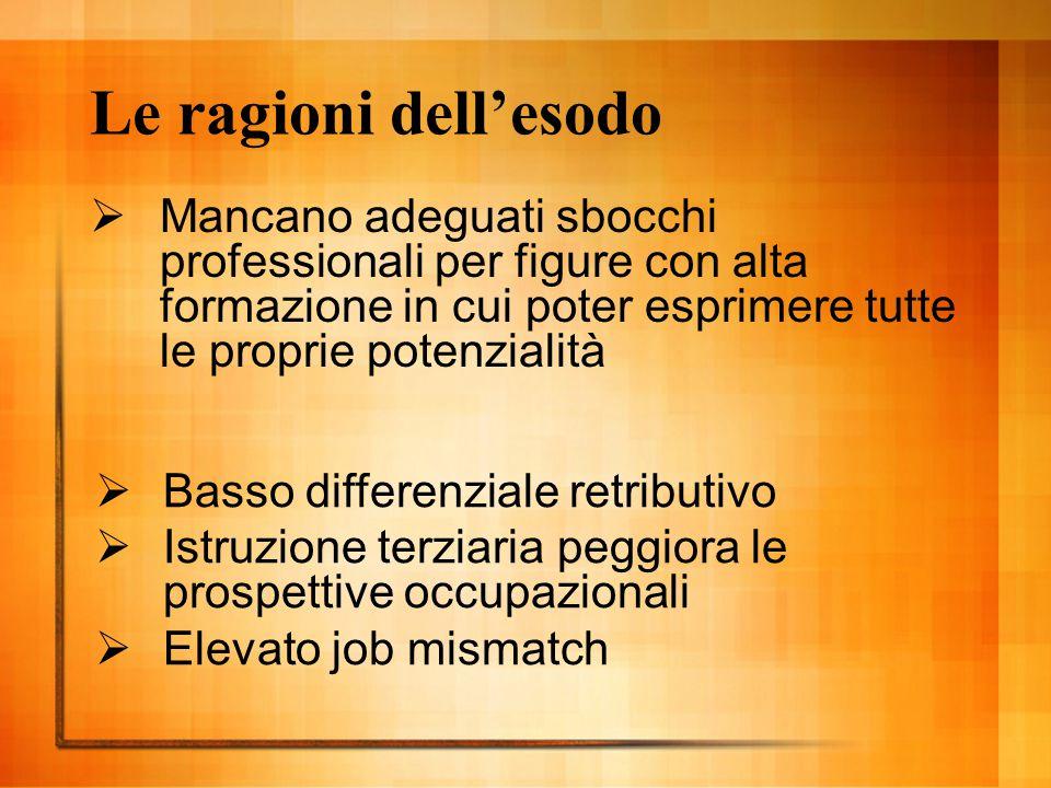 Le ragioni dell'esodo Mancano adeguati sbocchi professionali per figure con alta formazione in cui poter esprimere tutte le proprie potenzialità.