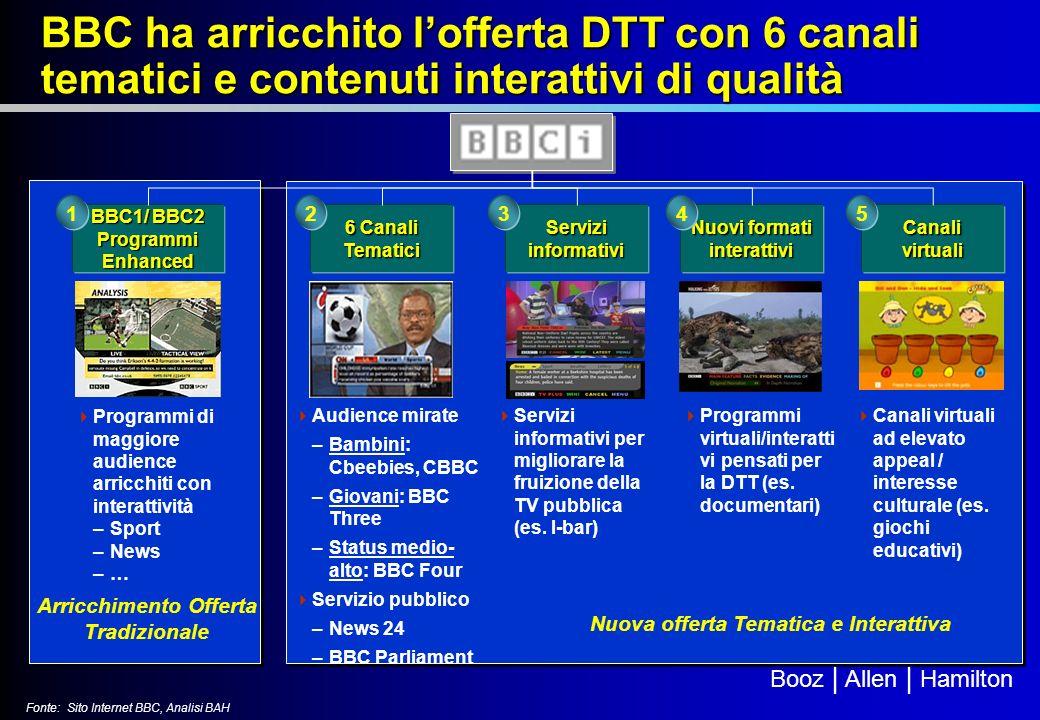 BBC ha arricchito l'offerta DTT con 6 canali tematici e contenuti interattivi di qualità
