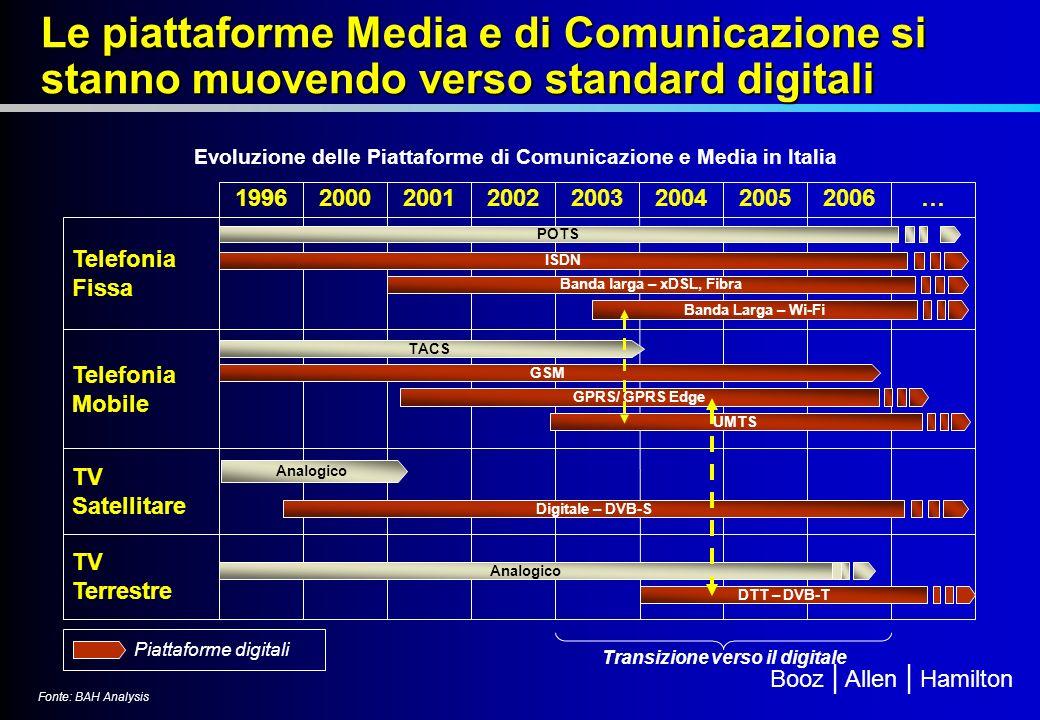 Evoluzione delle Piattaforme di Comunicazione e Media in Italia