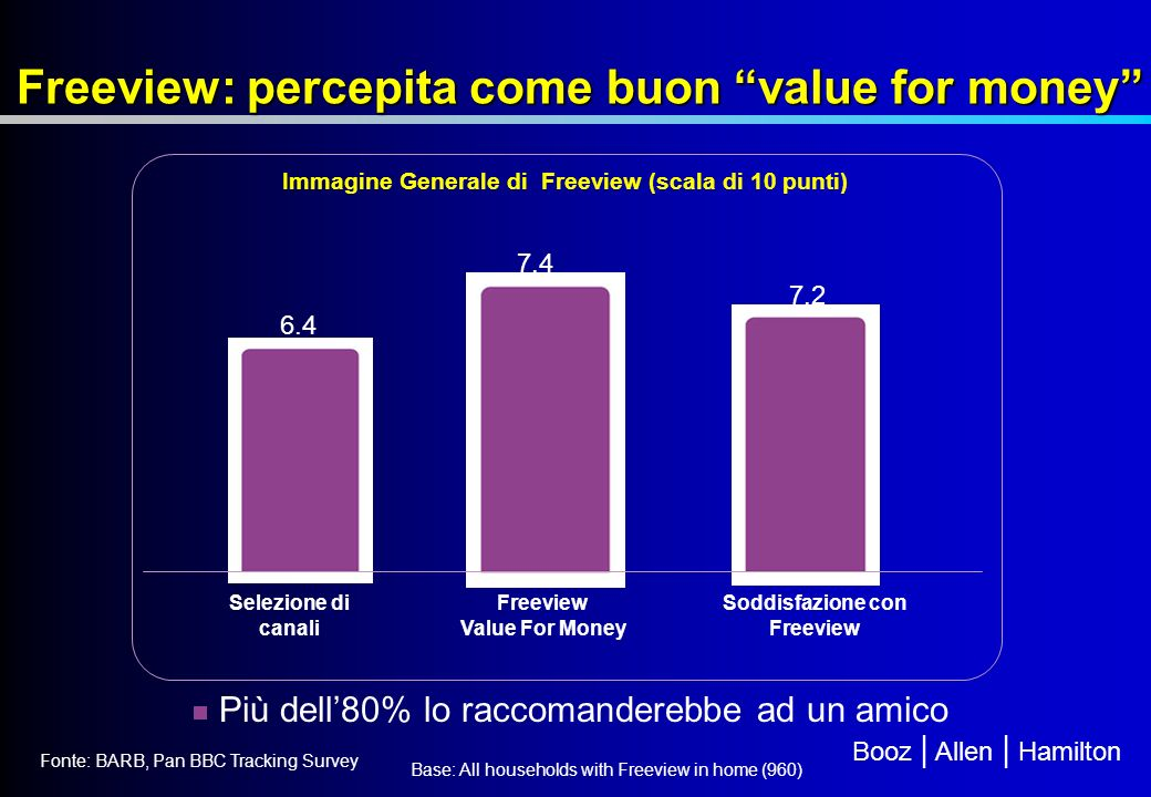 Freeview: percepita come buon value for money