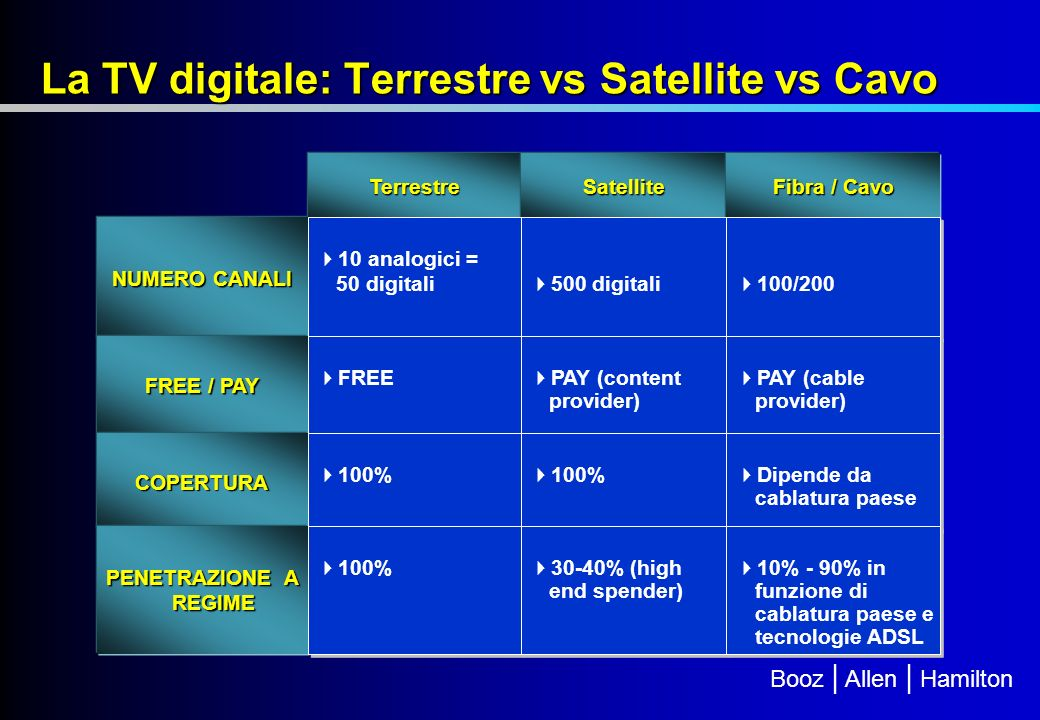La TV digitale: Terrestre vs Satellite vs Cavo