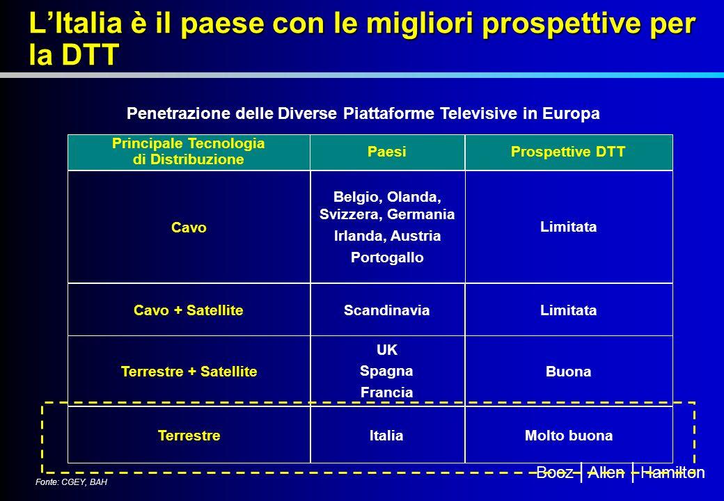 L'Italia è il paese con le migliori prospettive per la DTT