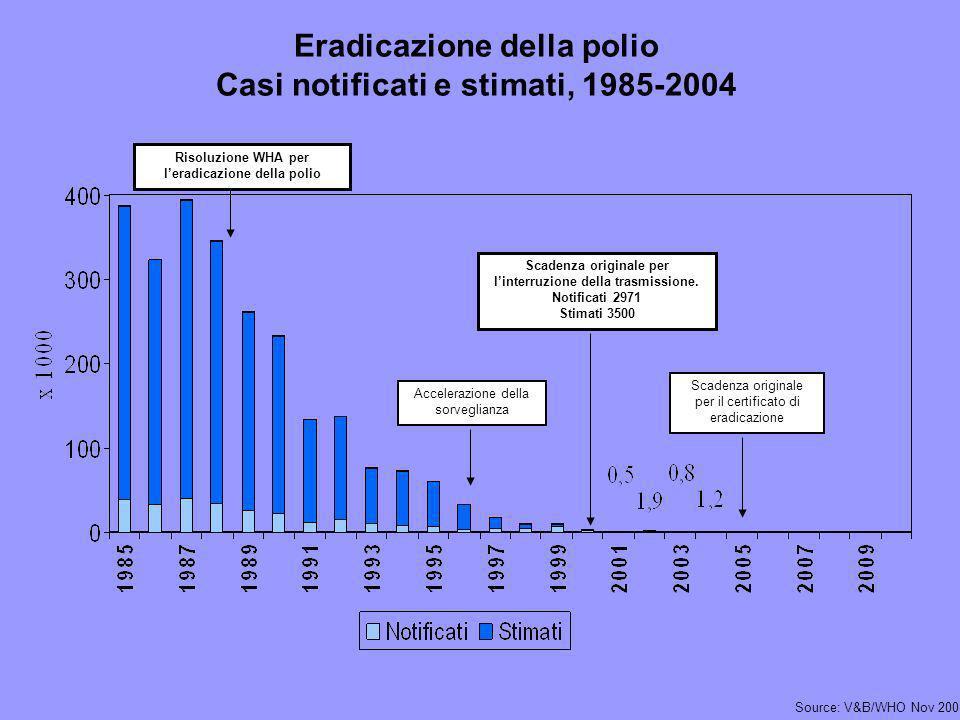 Eradicazione della polio Casi notificati e stimati, 1985-2004