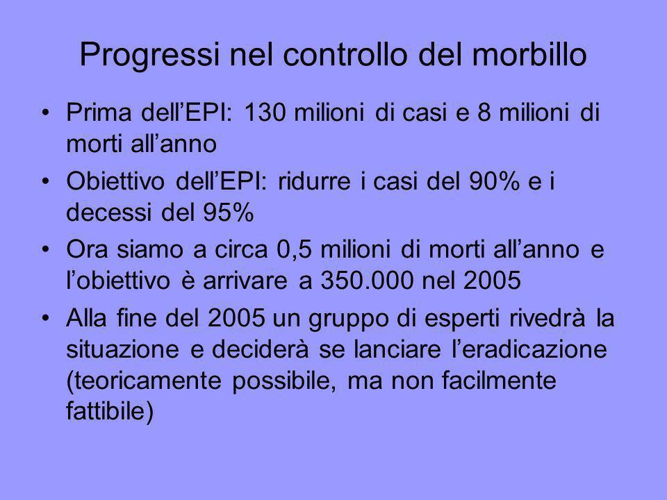 Progressi nel controllo del morbillo