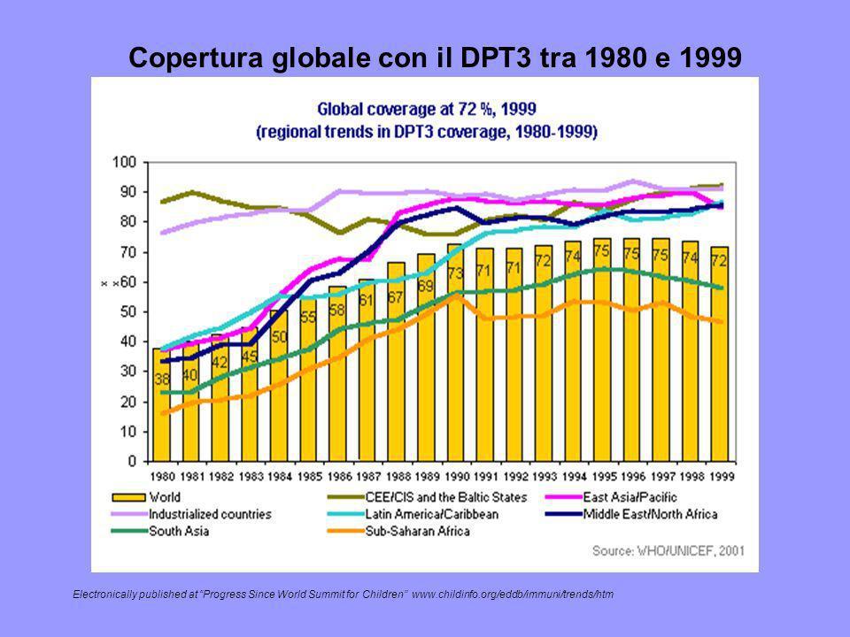 Copertura globale con il DPT3 tra 1980 e 1999