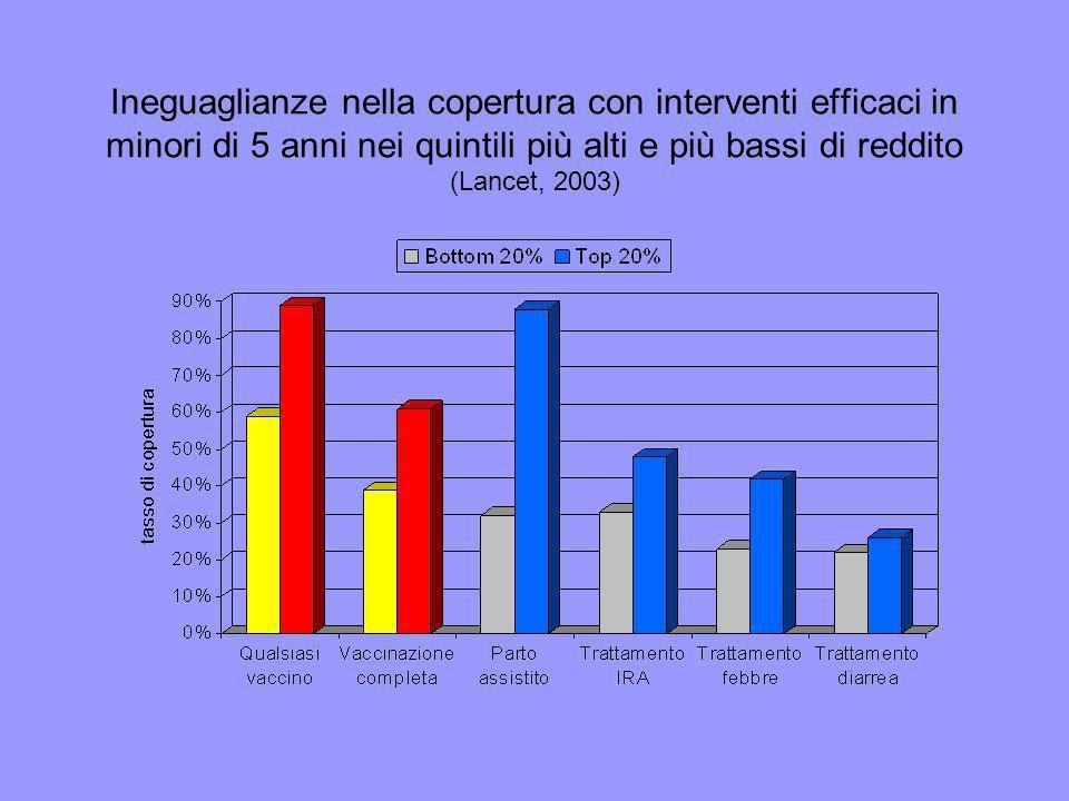 Ineguaglianze nella copertura con interventi efficaci in minori di 5 anni nei quintili più alti e più bassi di reddito (Lancet, 2003)