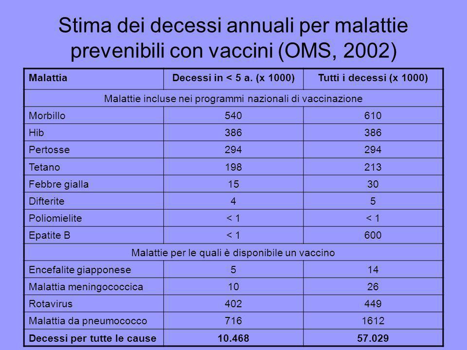 Stima dei decessi annuali per malattie prevenibili con vaccini (OMS, 2002)