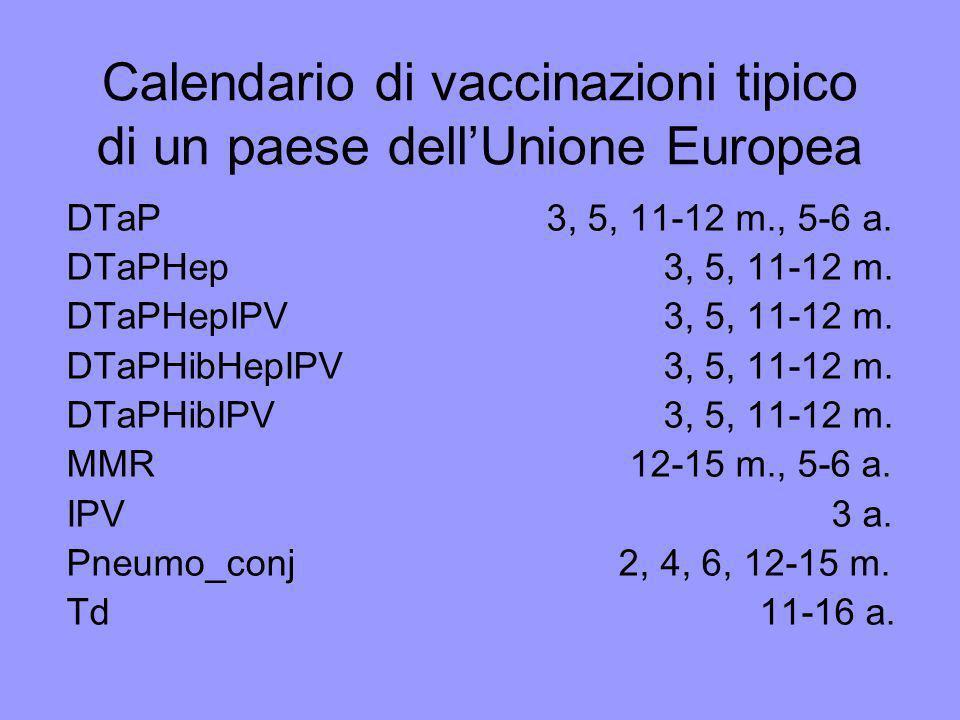 Calendario di vaccinazioni tipico di un paese dell'Unione Europea